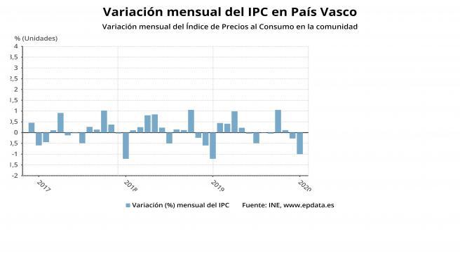 Gráfico de la evolución del IPC en Euskadi en el mes de enero