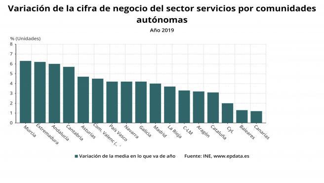 Variación de la cifra de negocio entre CCAA en 2019