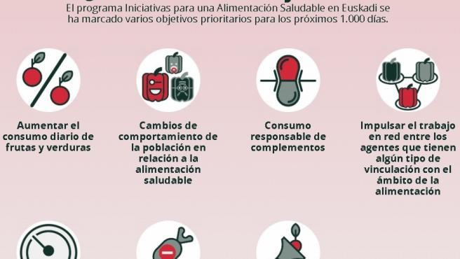 Imagen del contenido de la guía editada por el Gobierno Vasco para afianzar hábitos de alimentación saludables en edad escolar