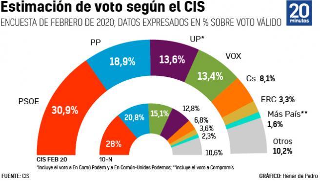 Resultados del barómetro del CIS de febrero.