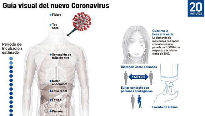Guía visual del contagio de coronavirus.