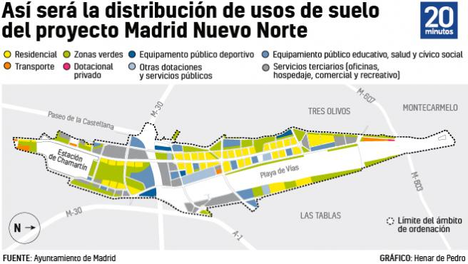 Madrid Nuevo Norte