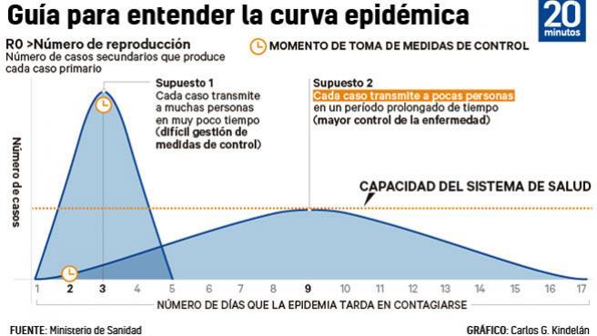 Guía para entender la curva epidémica del coronavirus.