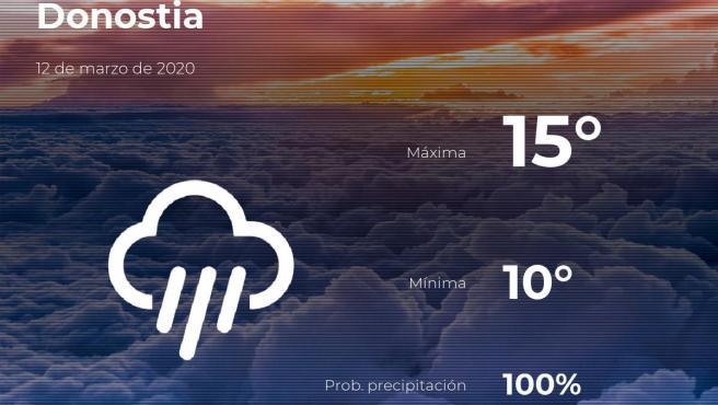 El tiempo en Guipúzcoa: previsión para hoy jueves 12 de marzo de 2020