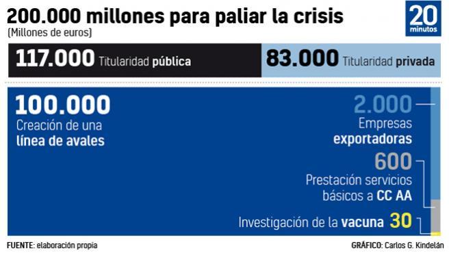 Gráfico de cómo se repartirán los 200.000 millones de euros anunciados por el presidente de Gobierno.