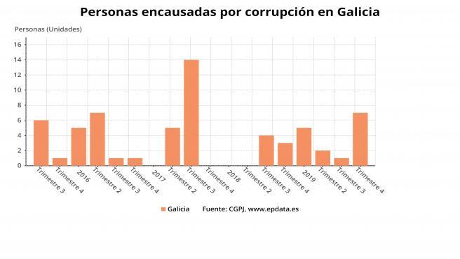 Evolución del número de personas encausadas en procedimientos por corrupción política y administrativa en Galicia entre 2016 y 2019, según datos del repositorio público del Consejo General del Poder Judicial (CGPJ).