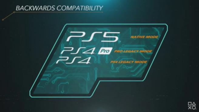 La PS5 será compatible con los juegos de PS4