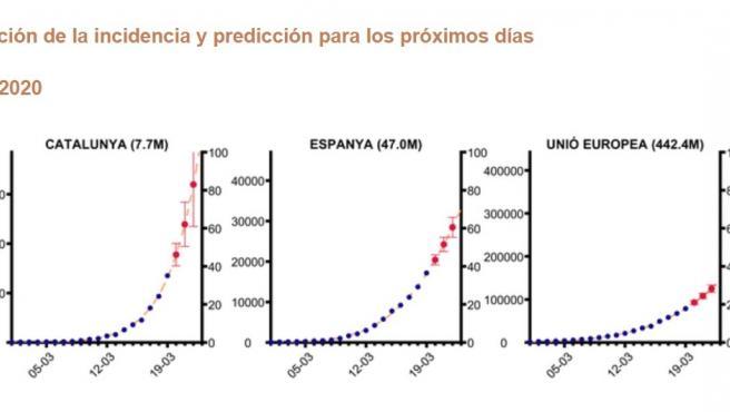 Modelo matemático que predice el número de contagiados por Covid-19 en España, Cataluña y la UE.