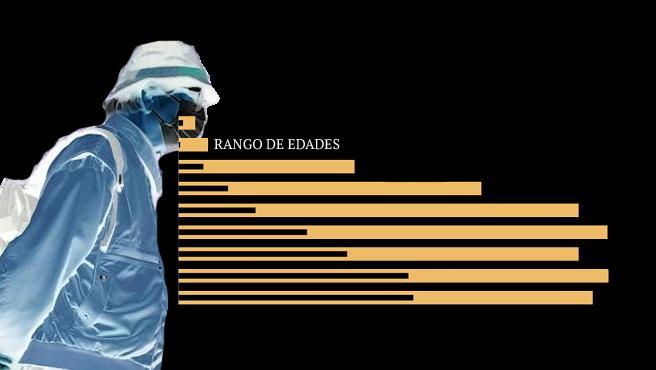 Radiografía del Covid-19 por edades.