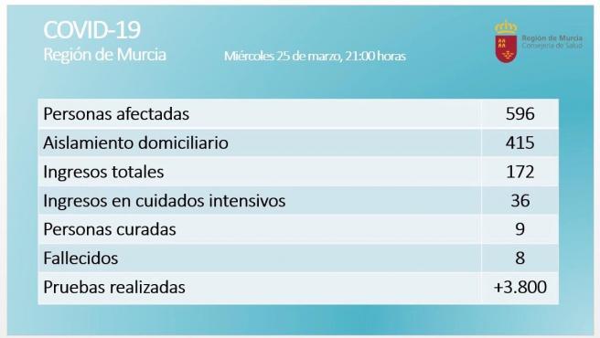 Balance coronavirus en la Región de Murcia el 25 de marzo de 2020