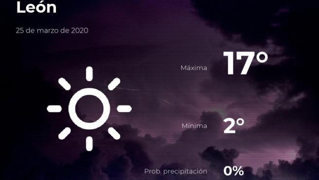 El tiempo en León: previsión para hoy miércoles 25 de marzo de 2020