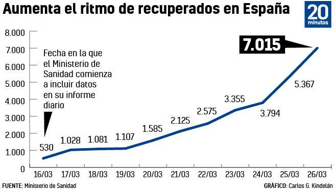 Cifra de curados en España.