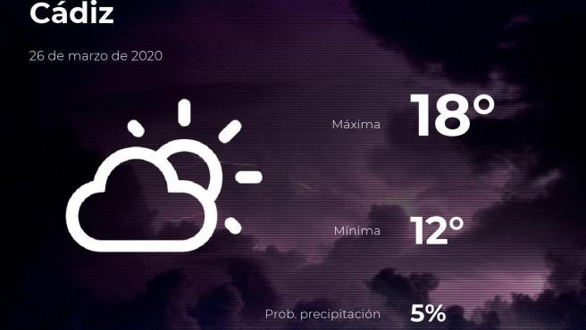 El tiempo en Cádiz: previsión para hoy jueves 26 de marzo de 2020