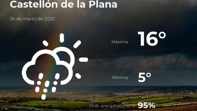 El tiempo en Castellón: previsión para hoy jueves 26 de marzo de 2020