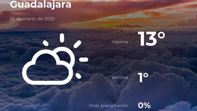 El tiempo en Guadalajara: previsión para hoy jueves 26 de marzo de 2020