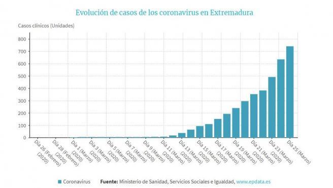 Evolución de casos de coronavirus en Extremadura