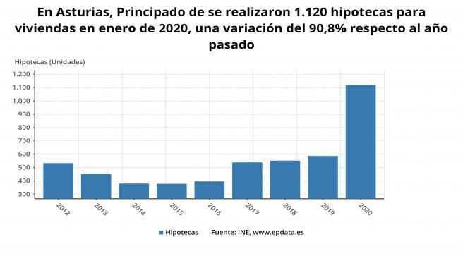 Evolución mensual del número de hipotecas sobre viviendas en Asturias hasta enero de 2020.