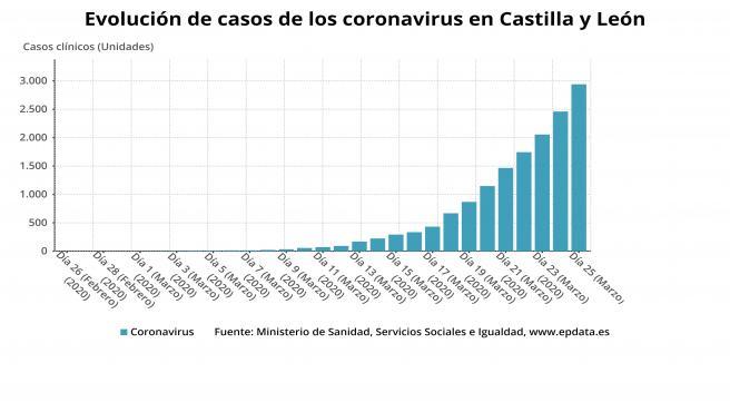 Gráfico de elaboración propia sobre la evolución de los casos de coronavirus en Castilla y León a jueves 26 de marzo