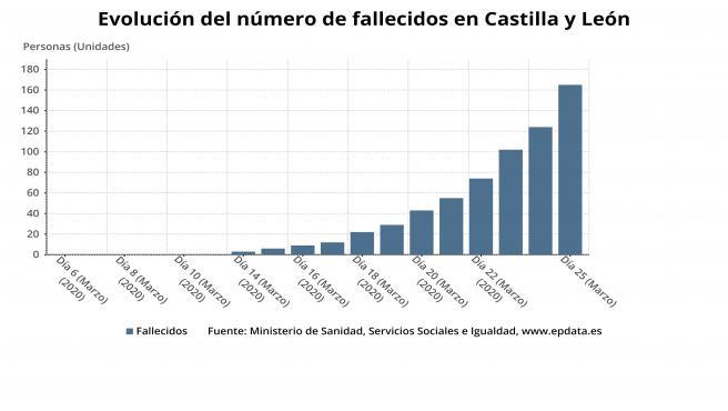 Gráfico de elaboración propia sobre los casos de fallecidos por coronavirus en CyL a 26 de marzo de 2020