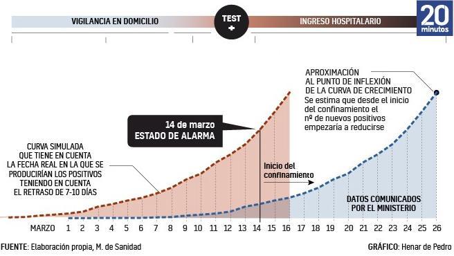 Resumen gráfico de la curva real de contagios en España, según el Gobierno.