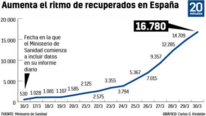 Evolución de los pacientes recuperados de Covid-19 en España.