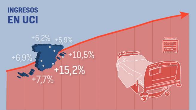Evolución de los ingresos en UCI en España durante la crisis del coronavirus.