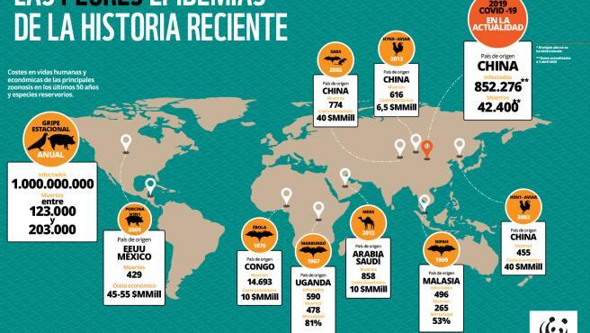 Mapa ilustrativo de las peores epidemias de la historia reciente