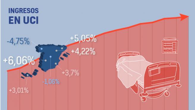 Casos de ingresos en UCI por coronavirus en España a 7 de abril de 2020.