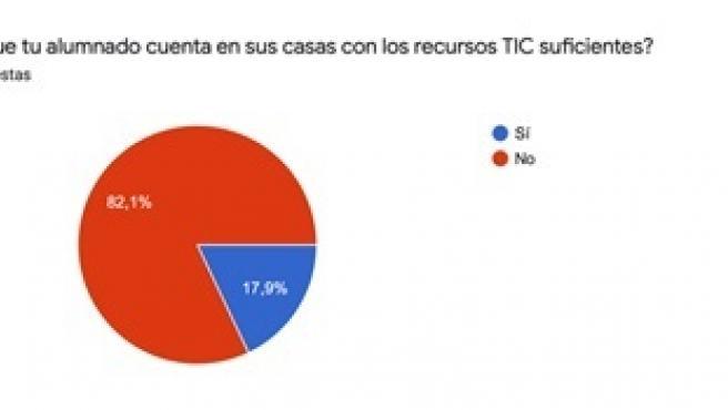 Ocho de cada diez docentes canarios alertan de que su alumnado no dispone de recursos TIC suficientes