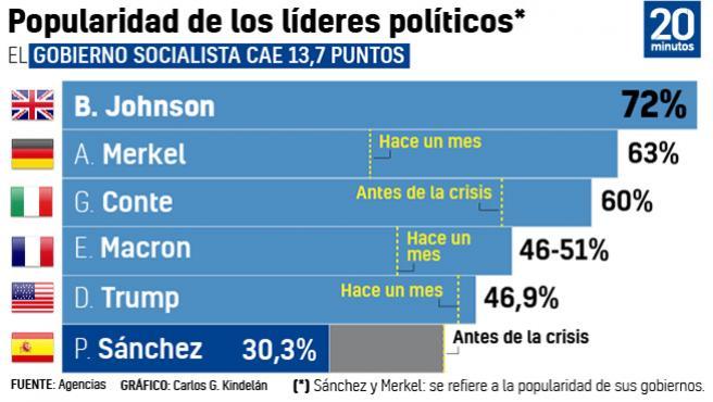 Popularidad de los líderes.