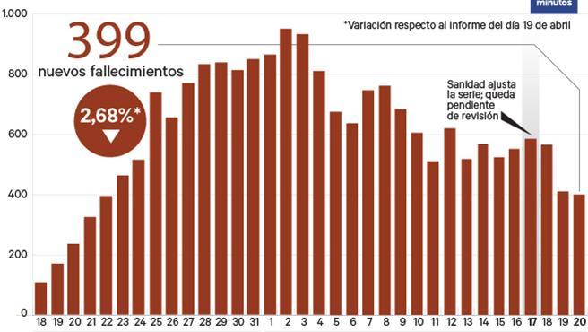 Fallecidos en España a 20/4.