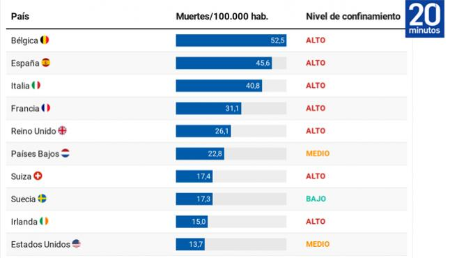 Países con más muertos por 100.00 habitantes