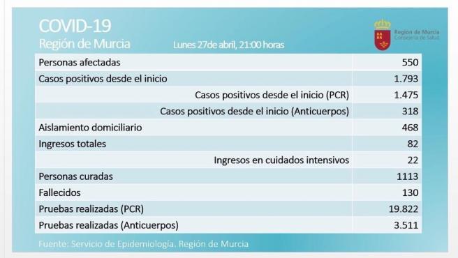Balance de coronavirus en la Región de Murcia el 27 de abril de 2020