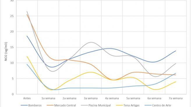 Evolución del dióxido de nitrógeno en diferentes puntos de Canarias