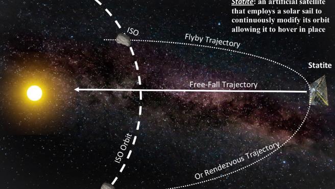 Descripción de la misión de encuentro con un objeto interestelar