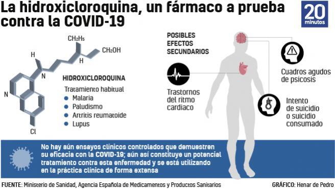 Gráfico sobre el uso de la hidroxicloroquina para tratar la Covid-19.