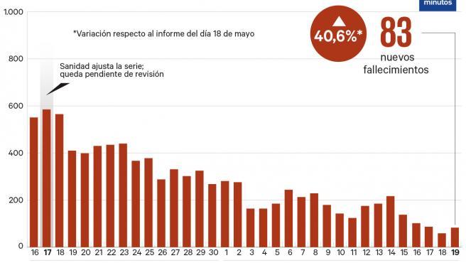 Número de muertes vinculadas al coronavirus cada día a 18 de mayo.