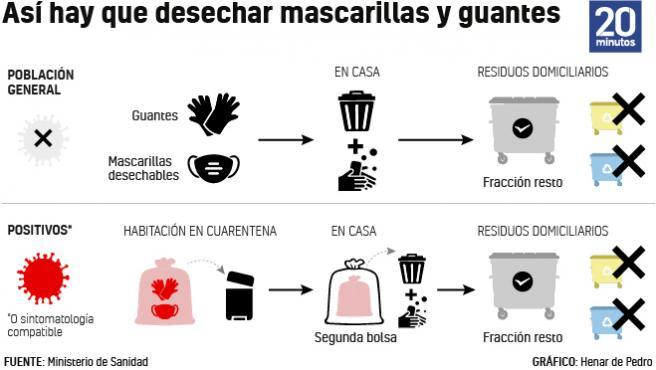Reciclaje en tiempos de coronavirus