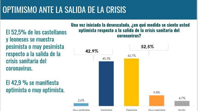 Gráfico sobre la percepción de los castellanoleoneses de la actuación de la Junta en la desescalada.