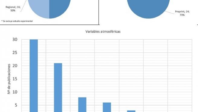 Datos evaluados por el estudio de la UMA publicado por la UA.