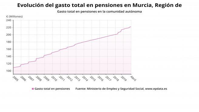 Evolución del gasto total en pensiones en la Región
