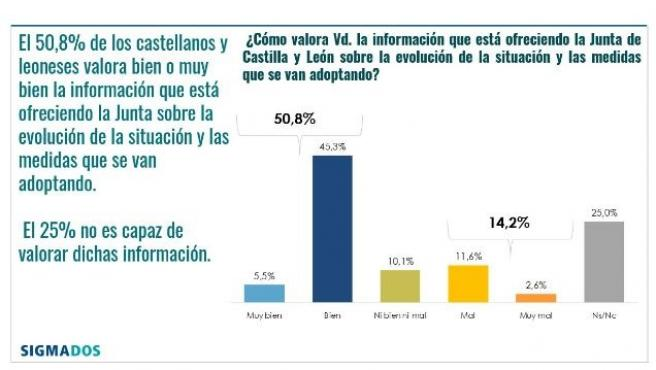 Gráfico de la percepción de los ciudadanos del sistema sanitario de CyL.