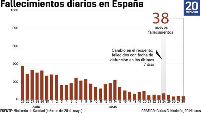 Numero de muertes oficial vinculadas al virus a 28 de mayo.