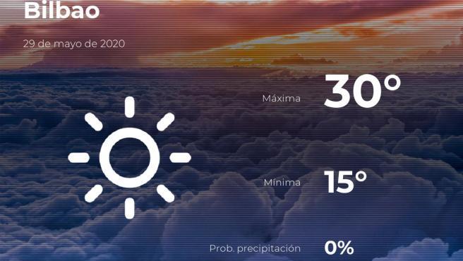 El tiempo en Vizcaya: previsión para hoy viernes 29 de mayo de 2020
