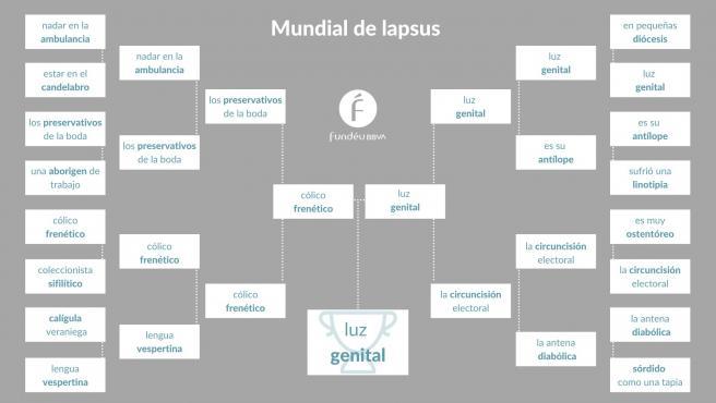 La Fundéu BBVA ha preparado un concurso para encontrar el lapsus lingüístico.