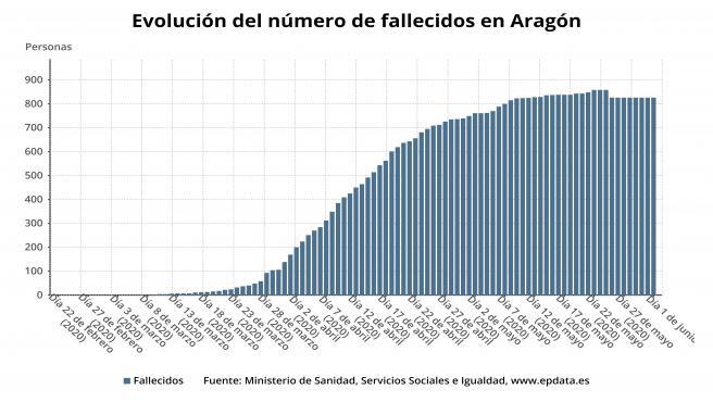 Evolución del número de fallecidos en Aragón