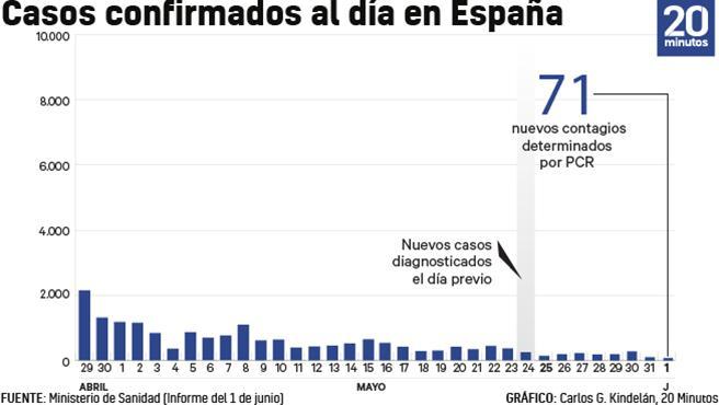 Número de casos de coronavirus en España a 1 de junio.