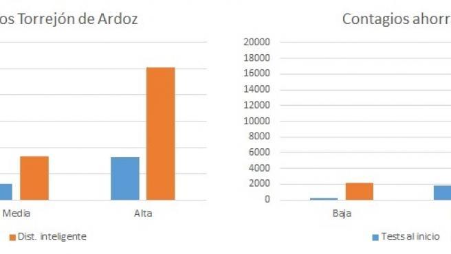 Comparativa realizada por la UMH.
