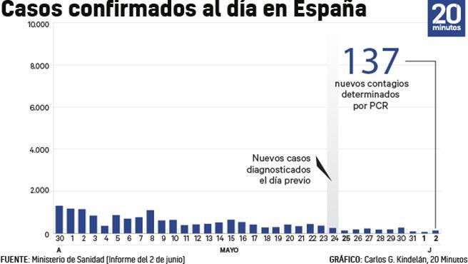 Número de muertes vinculadas al coronavirus cada día a 2 de junio.