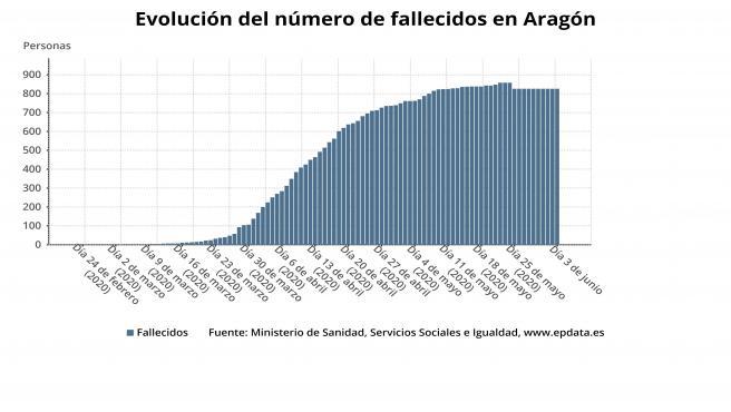 Evolución del número de fallecidos en Aragón por la COVID-19.